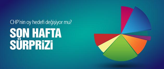 CHP oy oranı son hafta 10 puan sürprizi
