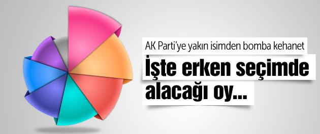 AK Parti erken seçimde ne kadar oy alır?