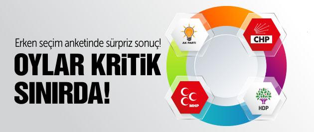 Erken seçim anketinde AK Parti oyları sınırda!