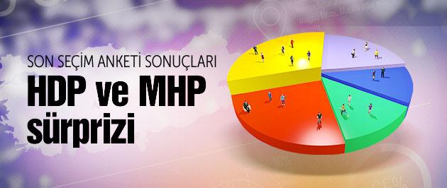 En son seçim anketi MHP ve HDP sürprizi