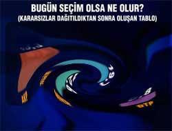 İstanbul için son anket