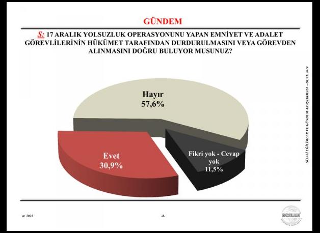 AK Parti'de deprem yaratacak anket