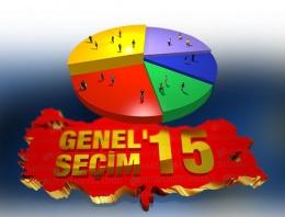 Karaman seçim sonuçları 2015 oy durumu