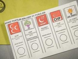 Isparta seçim sonuçları 2015 oy dağılımı