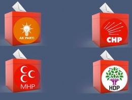 Konya seçim sonuçları 2015 oy dağılımı