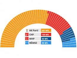 Milletvekili dağılımı illere göre 2015 seçim sonuçları