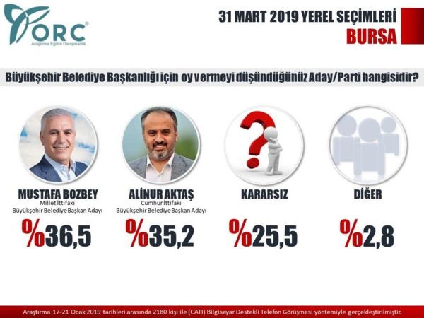 Son yerel seçim anket sonuçları Reuters yayınladı İstanbul ve Ankara'da çok konuşulacak sonuçlar - Sayfa 15