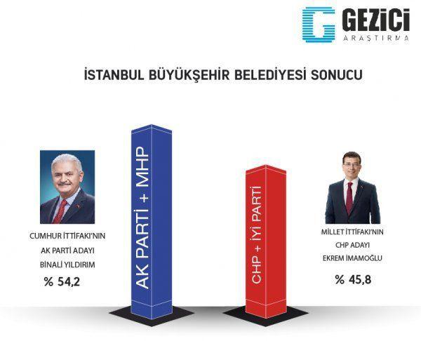 Son yerel seçim anket sonuçları Reuters yayınladı İstanbul ve Ankara'da çok konuşulacak sonuçlar - Sayfa 13