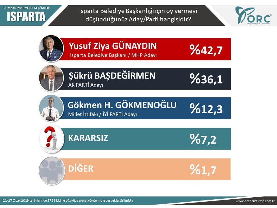 Son anketler bomba 5 ankete göre İstanbul ve Ankara'yı kim alacak? - Sayfa 14