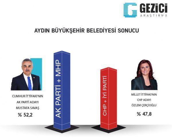 Son anketler bomba 5 ankete göre İstanbul ve Ankara'yı kim alacak? - Sayfa 16