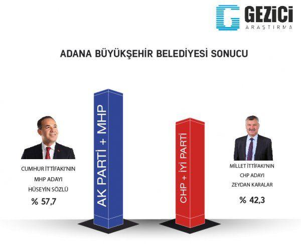 Son anketler bomba 5 ankete göre İstanbul ve Ankara'yı kim alacak? - Sayfa 18