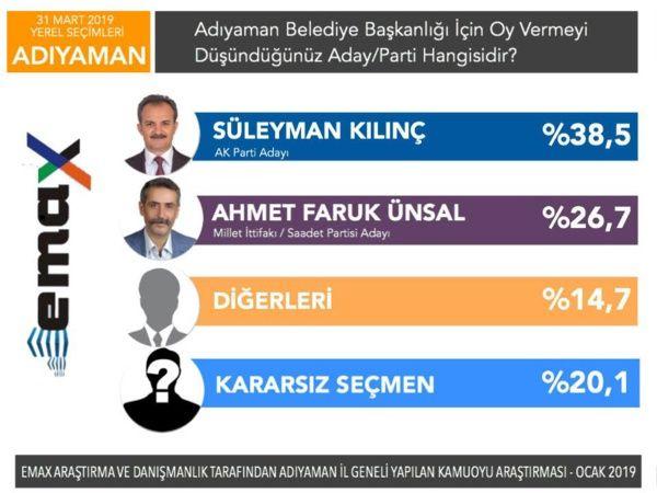 Son anketler bomba 5 ankete göre İstanbul ve Ankara'yı kim alacak? - Sayfa 19