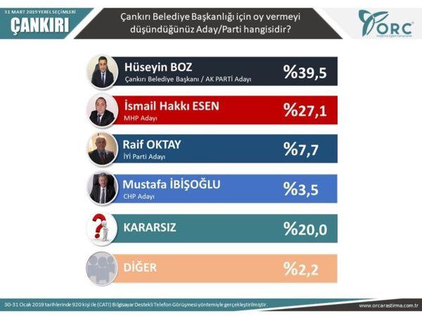 Son anketler bomba 5 ankete göre İstanbul ve Ankara'yı kim alacak? - Sayfa 26