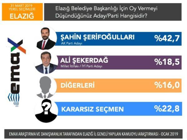 Son anketler bomba 5 ankete göre İstanbul ve Ankara'yı kim alacak? - Sayfa 27