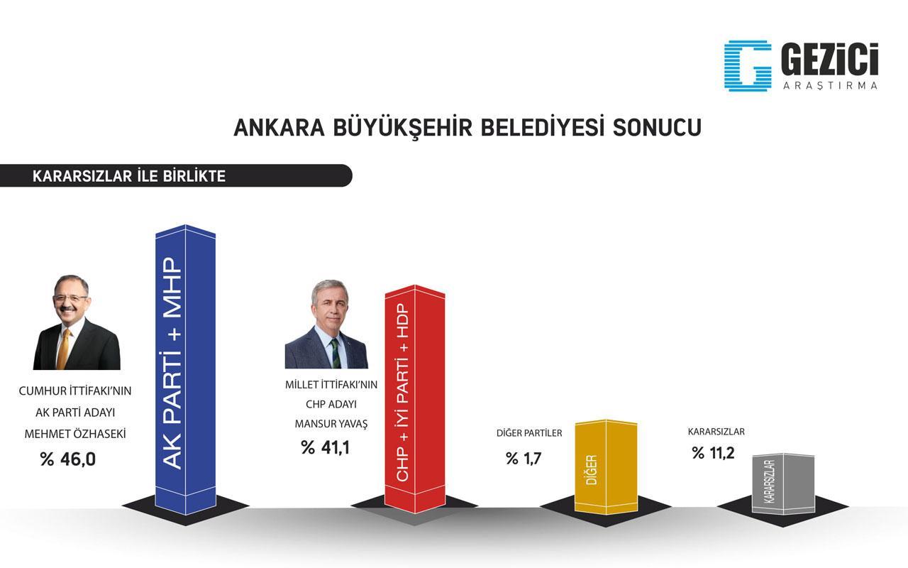 Ankara için yapılan 6 ankete bakın! 5 anket aynı sadece biri farklı