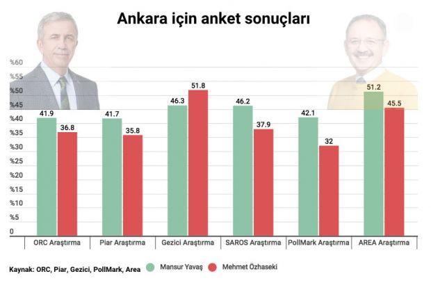 Ankara'da son anketler ne diyor anket şirketlerinden bomba sonuçlar - Sayfa 5