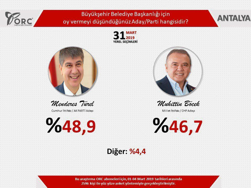 Son anketler ne diyor Akdeniz illeri Antalya, Isparta, Kahramanmaraş, Adana ve Hatay'ı kim alacak - Sayfa 3
