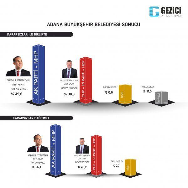 Yerel seçim anketlerinde 5 büyükşehirde oylar bıçak sırtı her an her şey olabilir - Sayfa 4
