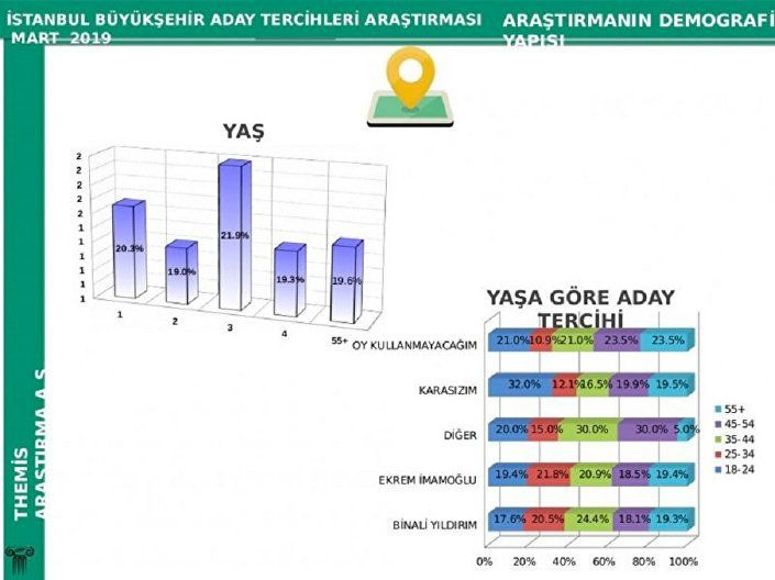 İstanbul son seçim anketi geldi sonuçlar çok tartışılacak - Sayfa 4