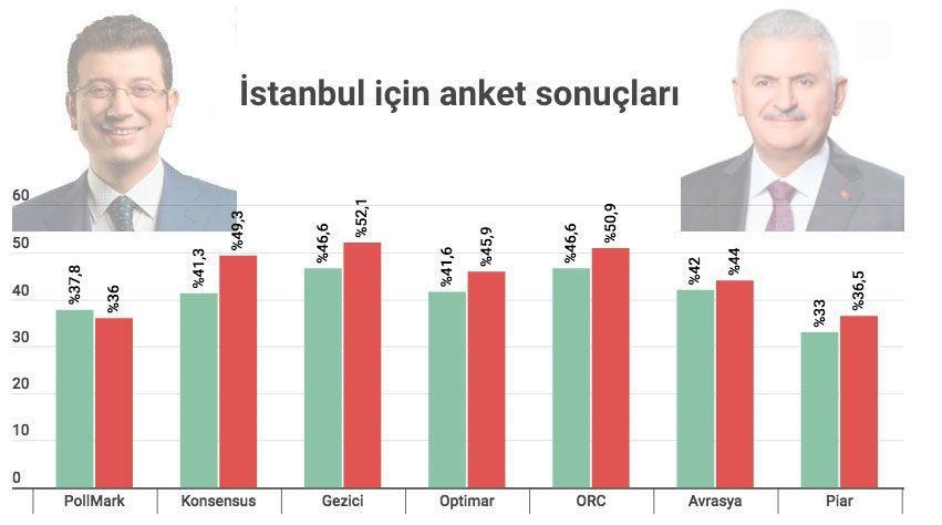 İstanbul son seçim anketi geldi sonuçlar çok tartışılacak - Sayfa 7