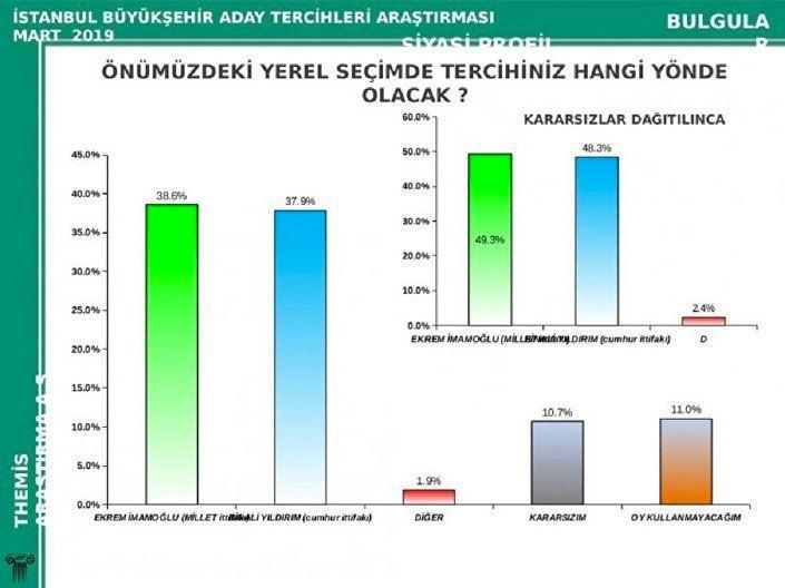 Çok konuşulacak İstanbul anketi Binali Yıldırım'ın mı Ekrem İmamoğlu mu - Sayfa 3
