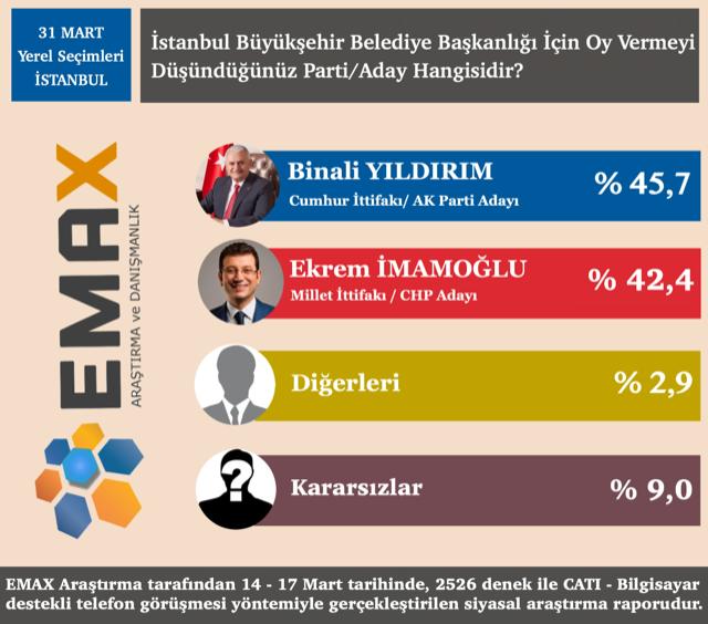 Çok konuşulacak İstanbul anketi Binali Yıldırım'ın mı Ekrem İmamoğlu mu - Sayfa 4
