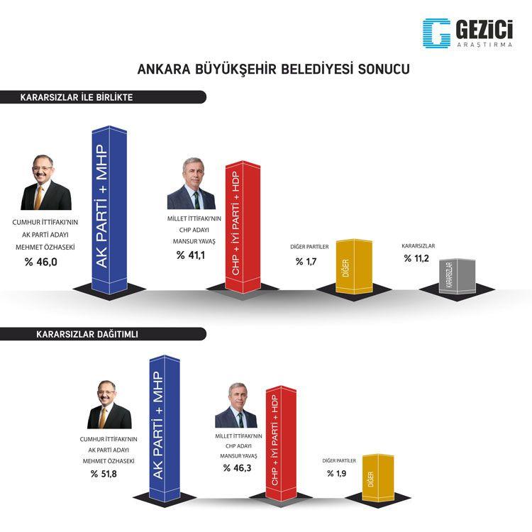 Gezici seçim anketi kafaları karıştırdı 7 kent içinde Ankara anketine bakın - Sayfa 6