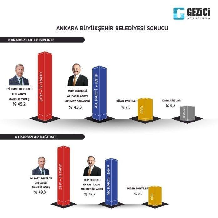 Gezici seçim anketi kafaları karıştırdı 7 kent içinde Ankara anketine bakın - Sayfa 5