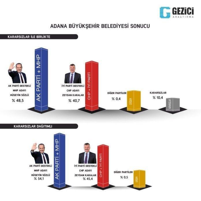 Gezici seçim anketi kafaları karıştırdı 7 kent içinde Ankara anketine bakın - Sayfa 7