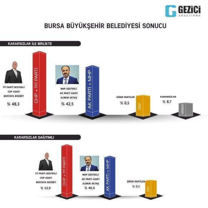 Gezici seçim anketi kafaları karıştırdı 7 kent içinde Ankara anketine bakın - Sayfa 13