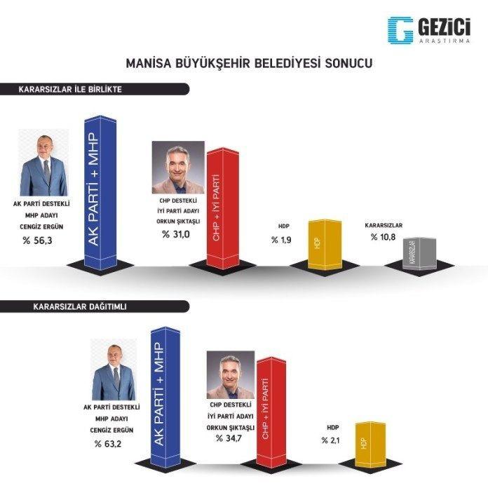 Gezici seçim anketi kafaları karıştırdı 7 kent içinde Ankara anketine bakın - Sayfa 15