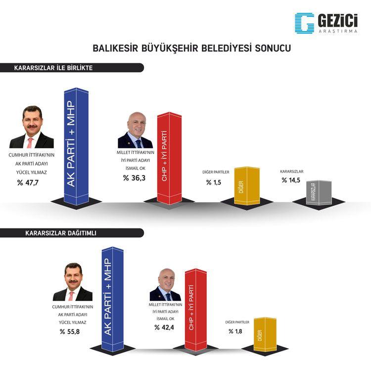 Gezici seçim anketi kafaları karıştırdı 7 kent içinde Ankara anketine bakın - Sayfa 10