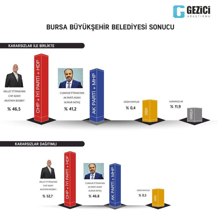 Gezici seçim anketi kafaları karıştırdı 7 kent içinde Ankara anketine bakın - Sayfa 14