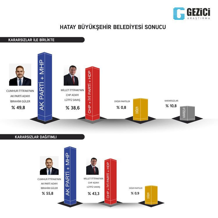 Gezici seçim anketi kafaları karıştırdı 7 kent içinde Ankara anketine bakın - Sayfa 12