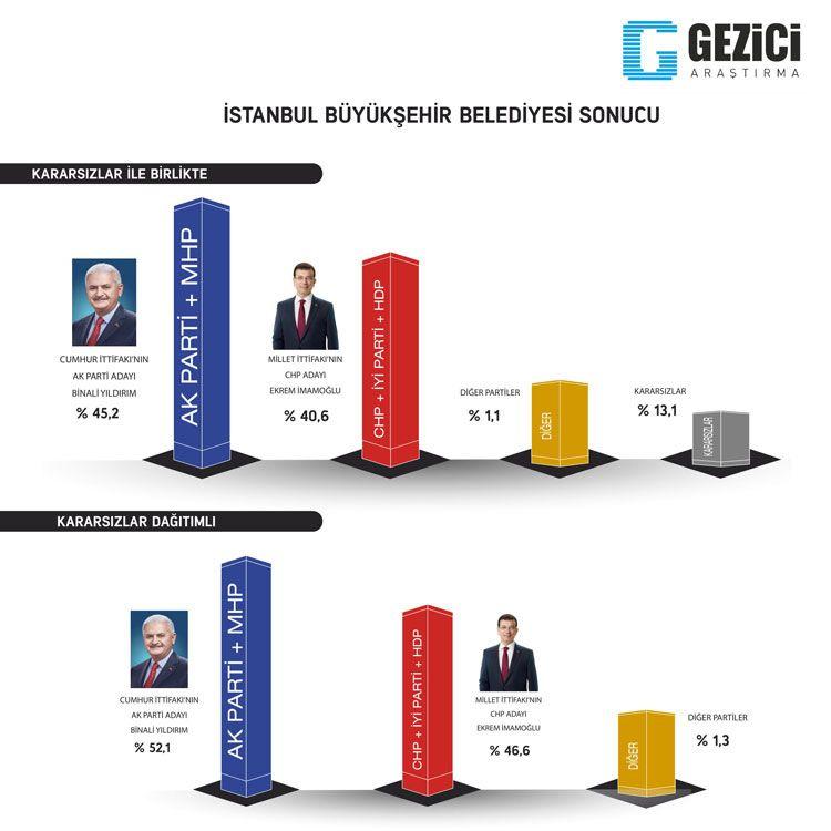 Gezici seçim anketi kafaları karıştırdı 7 kent içinde Ankara anketine bakın - Sayfa 4
