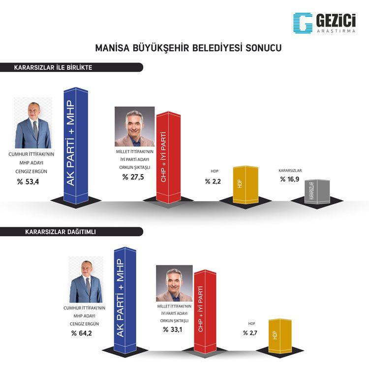 Gezici seçim anketi kafaları karıştırdı 7 kent içinde Ankara anketine bakın - Sayfa 16