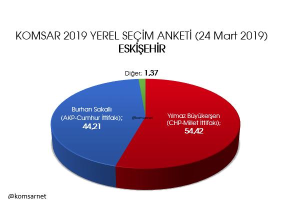 KOMSAR araştırma 9 ilde anket sonuçlarını açıkladı İstanbul, Ankara, Adana, İzmir, Mersin... - Sayfa 8