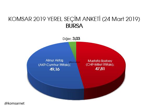KOMSAR araştırma 9 ilde anket sonuçlarını açıkladı İstanbul, Ankara, Adana, İzmir, Mersin... - Sayfa 9