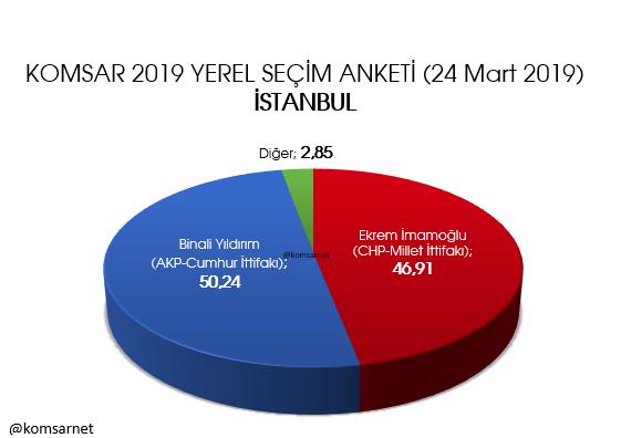 KOMSAR araştırma 9 ilde anket sonuçlarını açıkladı İstanbul, Ankara, Adana, İzmir, Mersin... - Sayfa 4