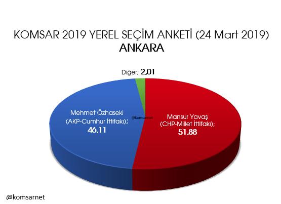 KOMSAR araştırma 9 ilde anket sonuçlarını açıkladı İstanbul, Ankara, Adana, İzmir, Mersin... - Sayfa 6