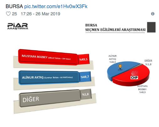 Piar anketi gündemde seçim sonucu en çok merak edilen iller var - Sayfa 5