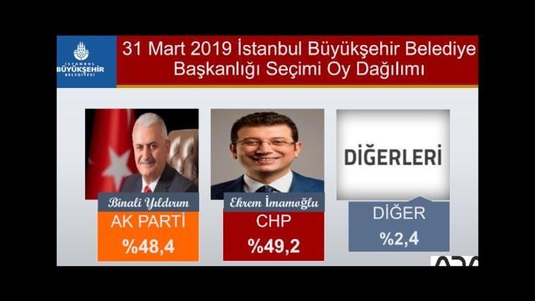 Son yerel seçim anketi iki şirket açıkladı İstanbul ve ilçelerinde bomba sonuçlar - Sayfa 4