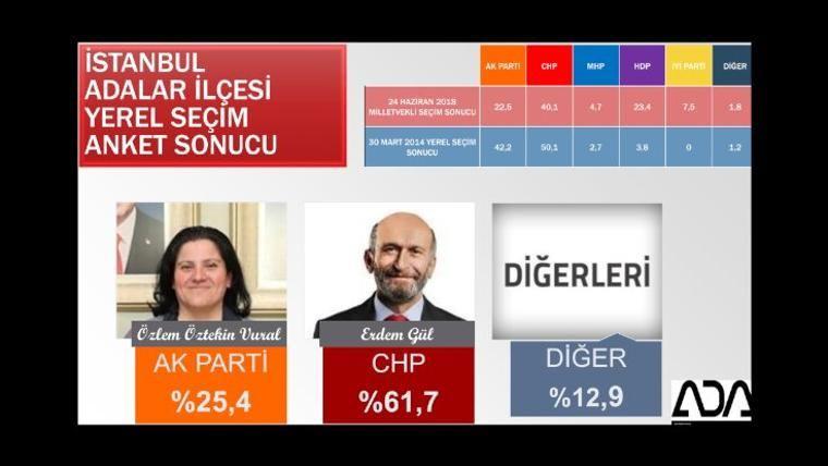 Son yerel seçim anketi iki şirket açıkladı İstanbul ve ilçelerinde bomba sonuçlar - Sayfa 5