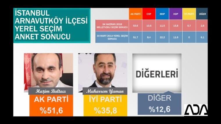 Son yerel seçim anketi iki şirket açıkladı İstanbul ve ilçelerinde bomba sonuçlar - Sayfa 6