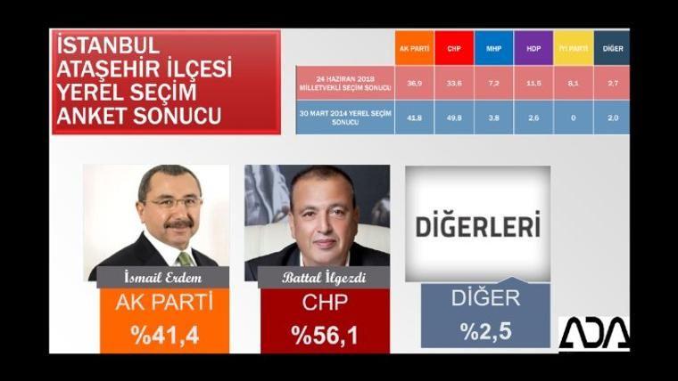Son yerel seçim anketi iki şirket açıkladı İstanbul ve ilçelerinde bomba sonuçlar - Sayfa 7