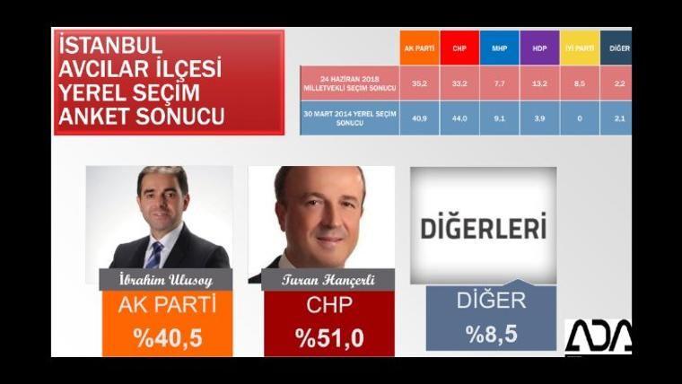 Son yerel seçim anketi iki şirket açıkladı İstanbul ve ilçelerinde bomba sonuçlar - Sayfa 8