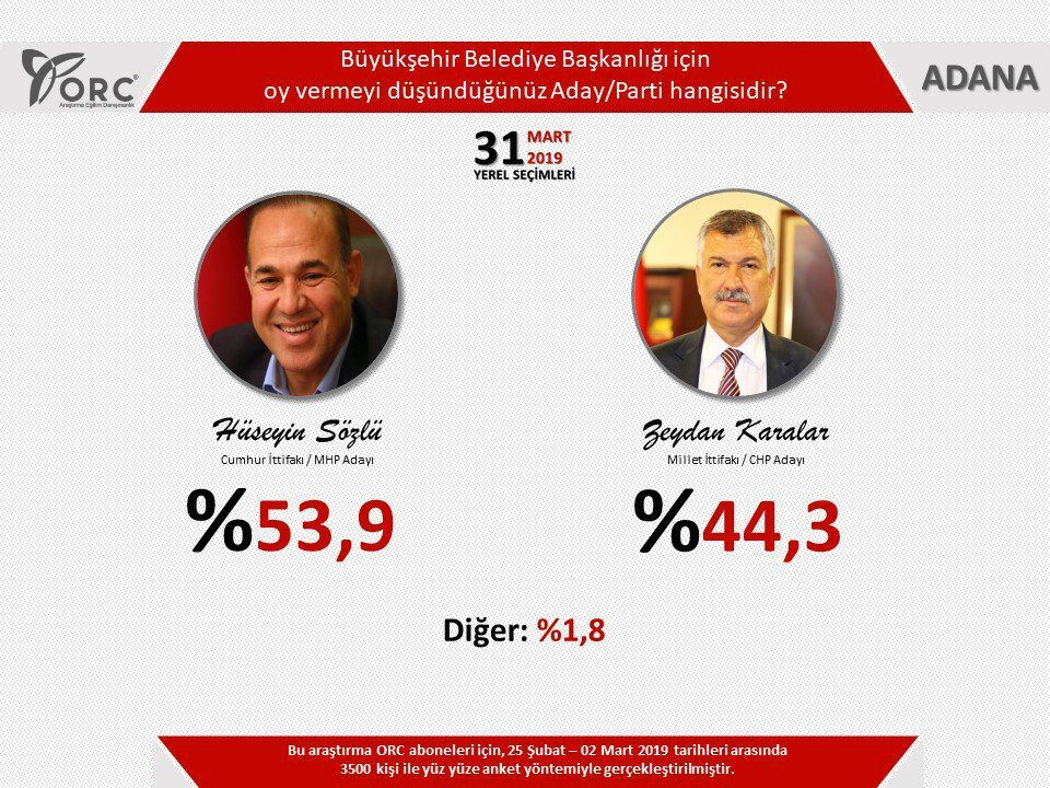 Adana son yerel seçim anketi 4 şirket yaptı büyük bir çekişme var - Sayfa 4