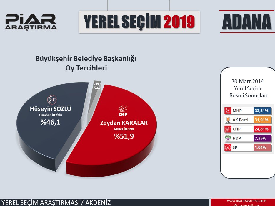 Adana son yerel seçim anketi 4 şirket yaptı büyük bir çekişme var - Sayfa 5