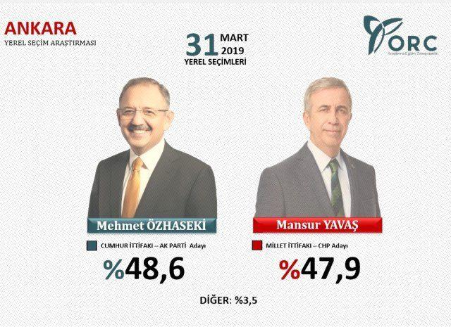 Ankara yerel seçim anketi başa baş gidiyor ilçe ilçe sonuçlar - Sayfa 4