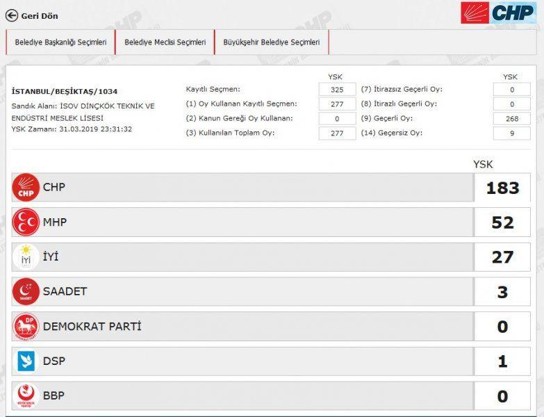 İstanbul´da yeniden sayılacak 51 sandıkta AK Parti ve CHP´ye çıkan oya bakın - Sayfa 11
